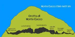 Traversata Grotte del Monte Cucco.